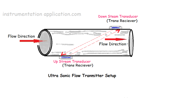 Ultrasonic Flow Meter Working Principle: – Instrumentation