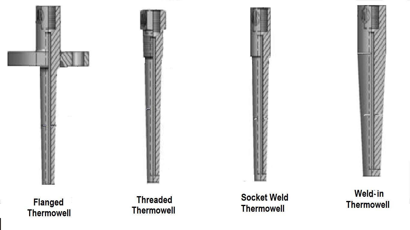 Thermowell types, and tips for their selection