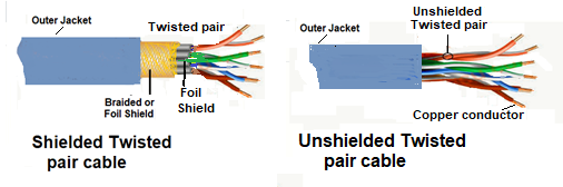 Twisted pair cable – Instrumentation Application | Twisted Pair Cable Schematic |  | Instrumentation Application